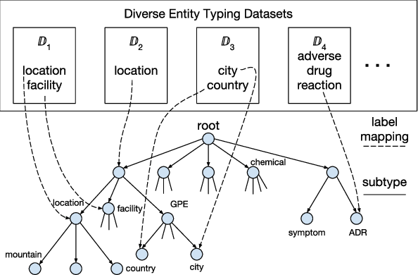 Figure 4 for A Unified Labeling Approach by Pooling Diverse Datasets for Entity Typing