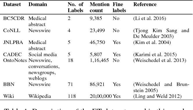 Figure 2 for A Unified Labeling Approach by Pooling Diverse Datasets for Entity Typing