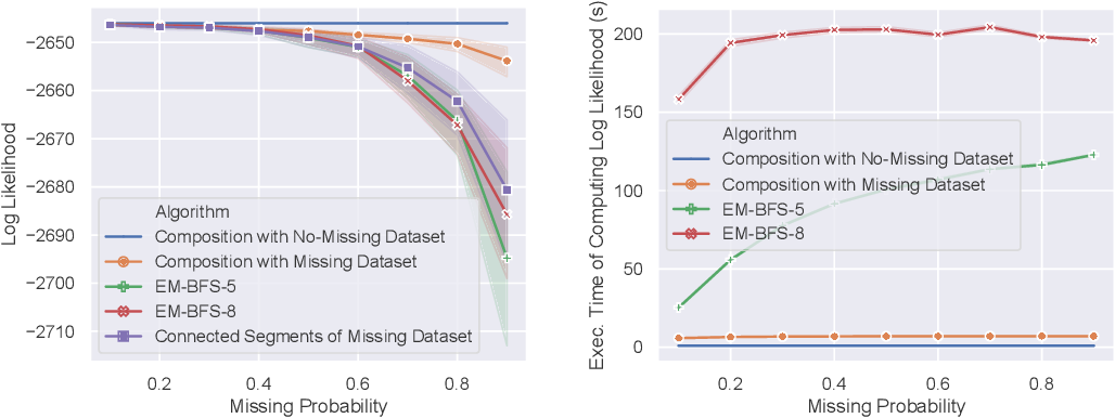 Figure 1 for Inverse Reinforcement Learning with Missing Data