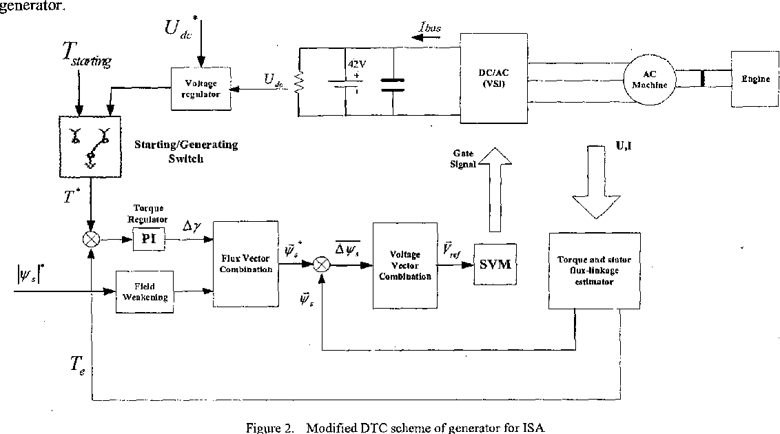 Modified direct torque controlled induction generator with space figure 2 ccuart Images