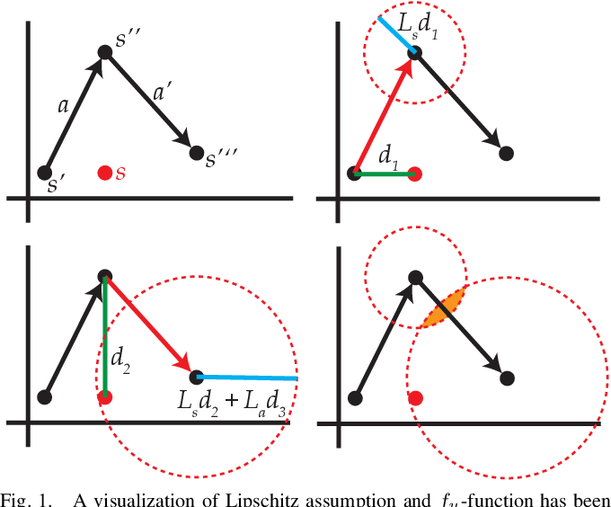 Figure 1 for Efficient and Safe Exploration in Deterministic Markov Decision Processes with Unknown Transition Models