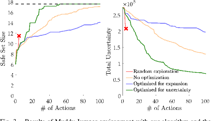 Figure 3 for Efficient and Safe Exploration in Deterministic Markov Decision Processes with Unknown Transition Models