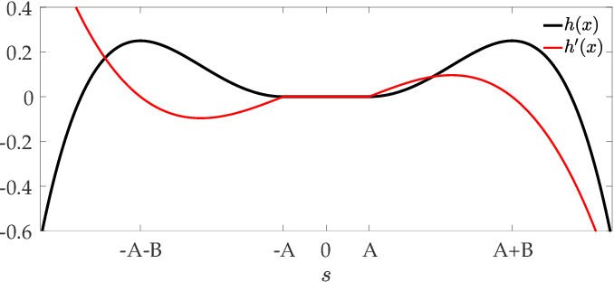 Figure 4 for Efficient and Safe Exploration in Deterministic Markov Decision Processes with Unknown Transition Models