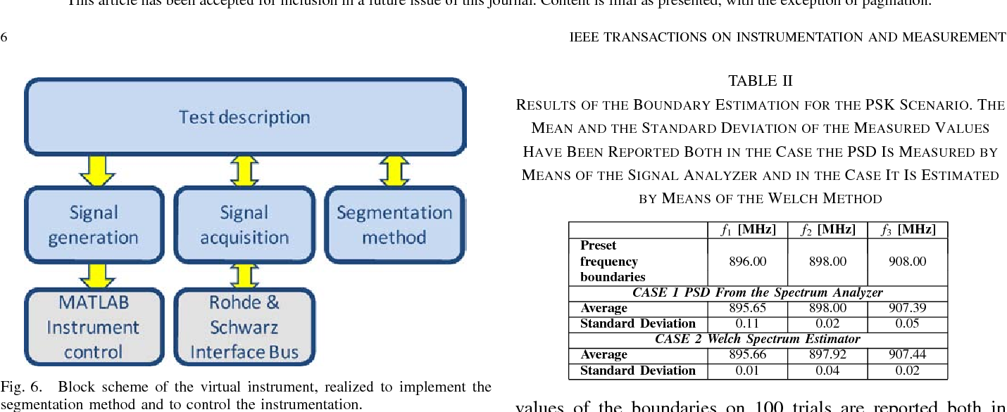 A Histogram-Based Segmentation Method for Wideband Spectrum Sensing