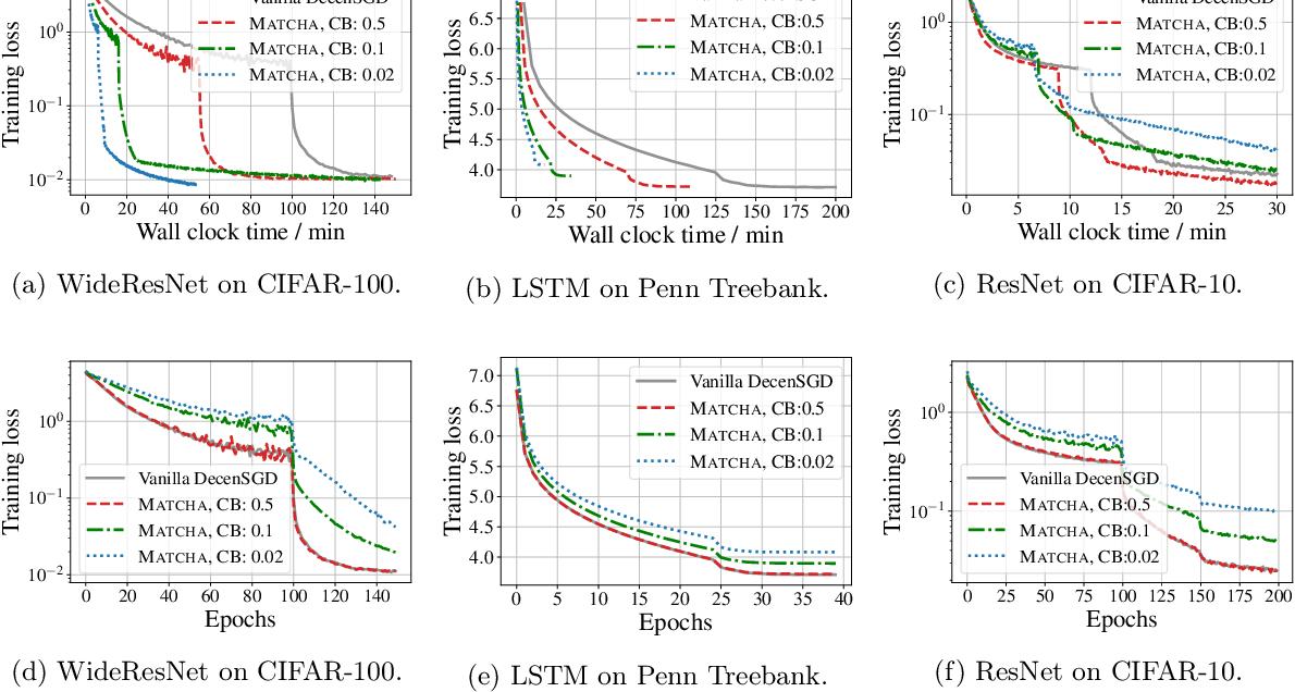 Figure 4 for MATCHA: Speeding Up Decentralized SGD via Matching Decomposition Sampling