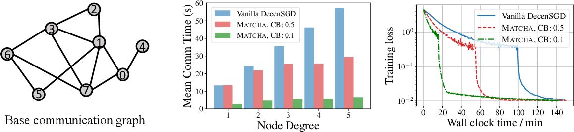 Figure 1 for MATCHA: Speeding Up Decentralized SGD via Matching Decomposition Sampling