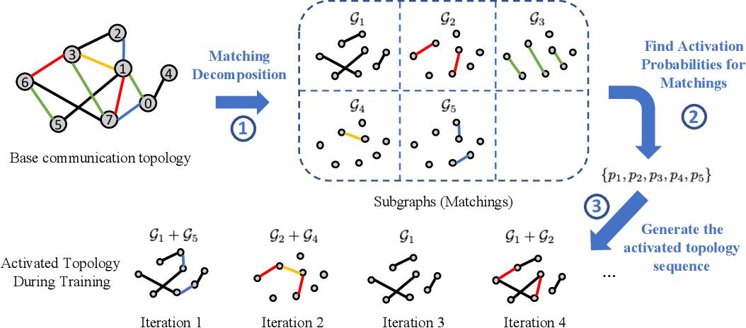 Figure 2 for MATCHA: Speeding Up Decentralized SGD via Matching Decomposition Sampling