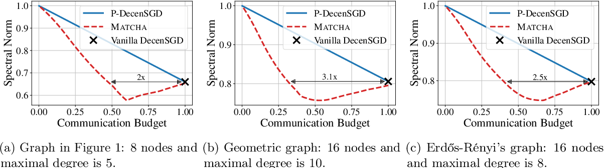 Figure 3 for MATCHA: Speeding Up Decentralized SGD via Matching Decomposition Sampling