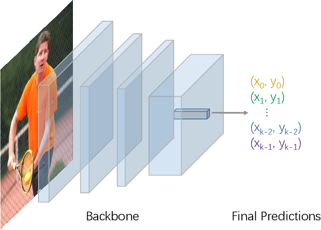 Figure 1 for DirectPose: Direct End-to-End Multi-Person Pose Estimation