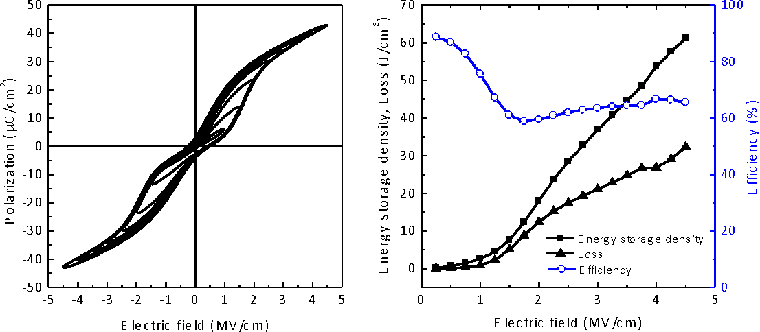 Figure 1. Polarization hysteresis loops of 10 nm thick Si:HfO2 anti-ferroelectric thin film measured at different electric fields (left). Variation of energy store density, loss, and efficiency with electric field (right).