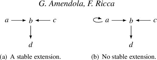 Figure 1 for Paracoherent Answer Set Semantics meets Argumentation Frameworks