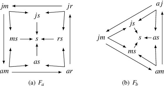 Figure 2 for Paracoherent Answer Set Semantics meets Argumentation Frameworks
