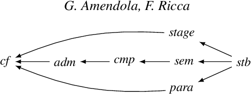 Figure 3 for Paracoherent Answer Set Semantics meets Argumentation Frameworks