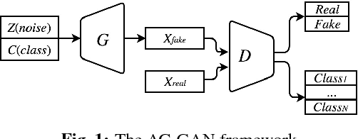 Figure 1 for Fast-converging Conditional Generative Adversarial Networks for Image Synthesis