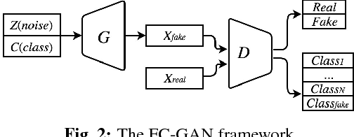 Figure 3 for Fast-converging Conditional Generative Adversarial Networks for Image Synthesis