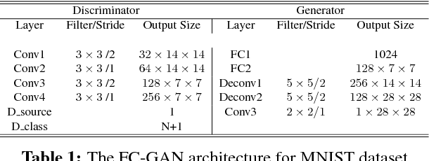Figure 2 for Fast-converging Conditional Generative Adversarial Networks for Image Synthesis