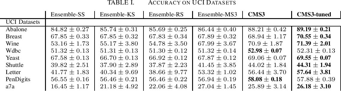 Figure 1 for Spectral Clustering using Eigenspectrum Shape Based Nystrom Sampling