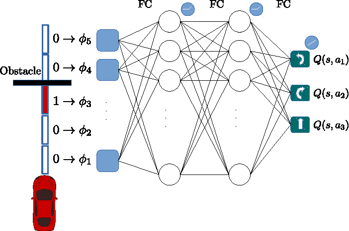 Figure 1 for Learning to Drive using Inverse Reinforcement Learning and Deep Q-Networks