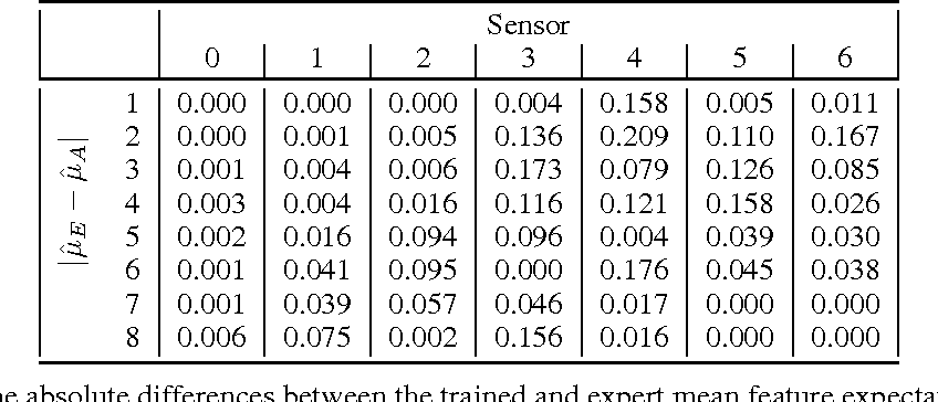 Figure 2 for Learning to Drive using Inverse Reinforcement Learning and Deep Q-Networks