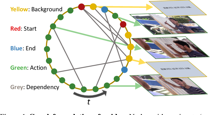 Figure 1 for G-TAD: Sub-Graph Localization for Temporal Action Detection