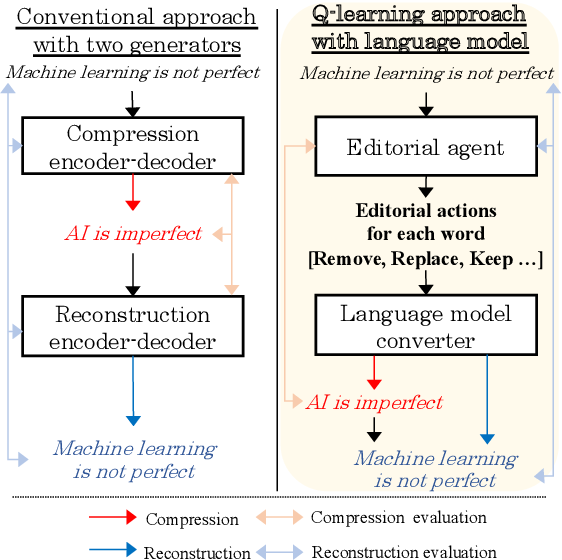 Figure 1 for Q-learning with Language Model for Edit-based Unsupervised Summarization