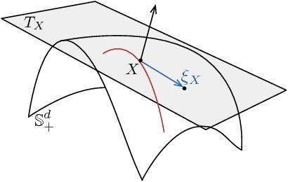 Figure 1 for An Alternative to EM for Gaussian Mixture Models: Batch and Stochastic Riemannian Optimization
