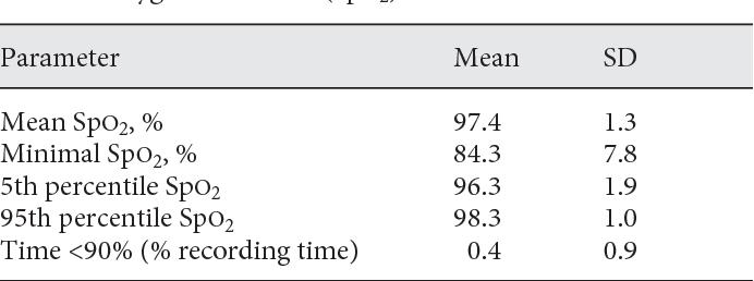 Table 2. Oxygen saturation (SpO2)