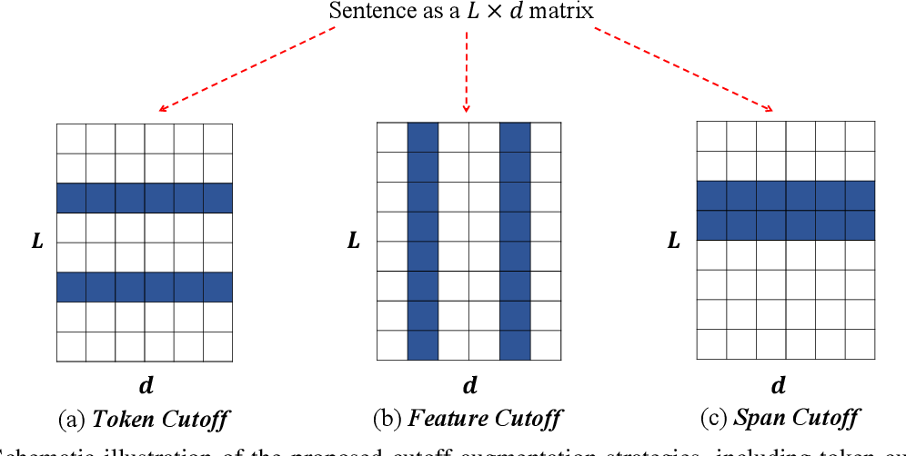 Figure 1 for A Simple but Tough-to-Beat Data Augmentation Approach for Natural Language Understanding and Generation