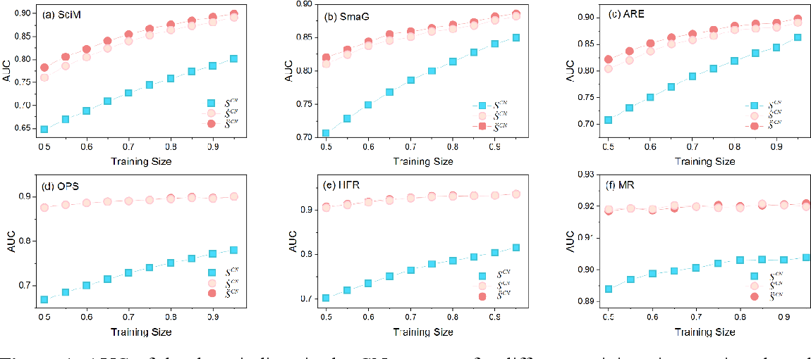 Figure 2 for Collaborative Filtering Approach to Link Prediction