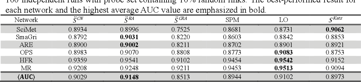 Figure 4 for Collaborative Filtering Approach to Link Prediction