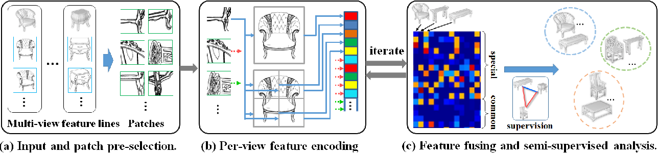 Figure 3 for Semi-Supervised Co-Analysis of 3D Shape Styles from Projected Lines