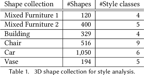 Figure 2 for Semi-Supervised Co-Analysis of 3D Shape Styles from Projected Lines