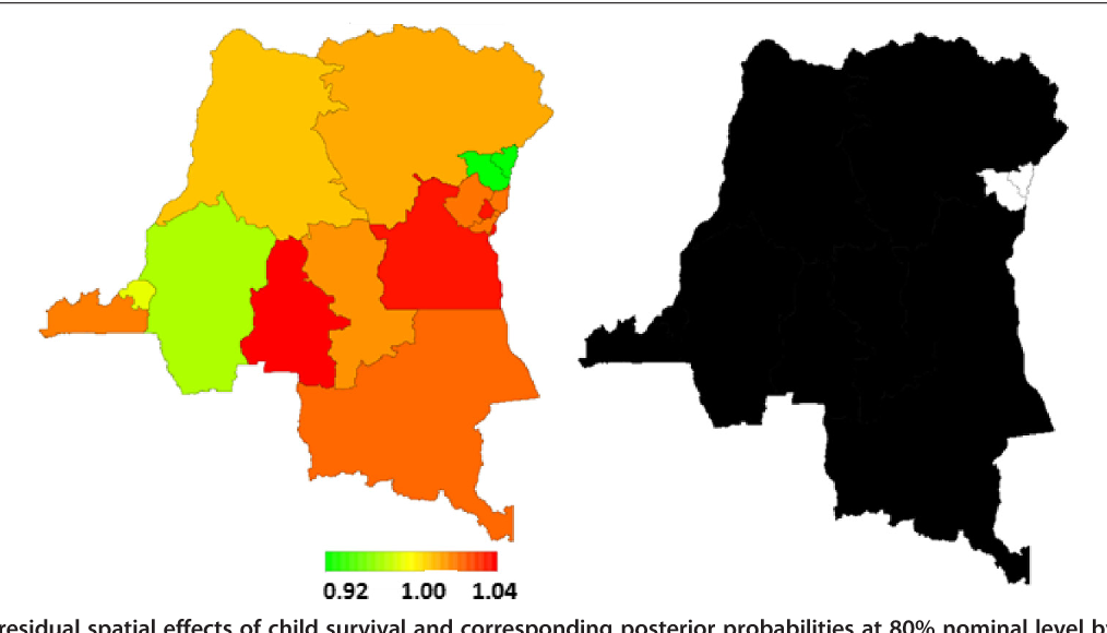 Figure 3 Total residual spatial effects of child survival and corresponding posterior probabilities at 80% nominal level by province. Left: Total residual spatial effects of child survival at province level in the DRC. Posterior odds ratio is shown. Right: Corresponding posterior probabilities at 80% nominal level; that is the level of confidence we have in the results, illustrated as a colour scale: white denotes provinces with strictly negative credible intervals (lower mortality), and black denotes provinces with strictly positive credible intervals (higher mortality).