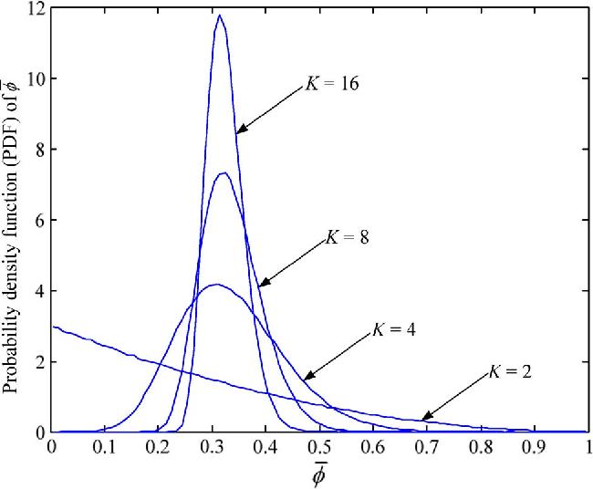 Figure 2 from MIMO Multiple Access via Maximum Eigenmode