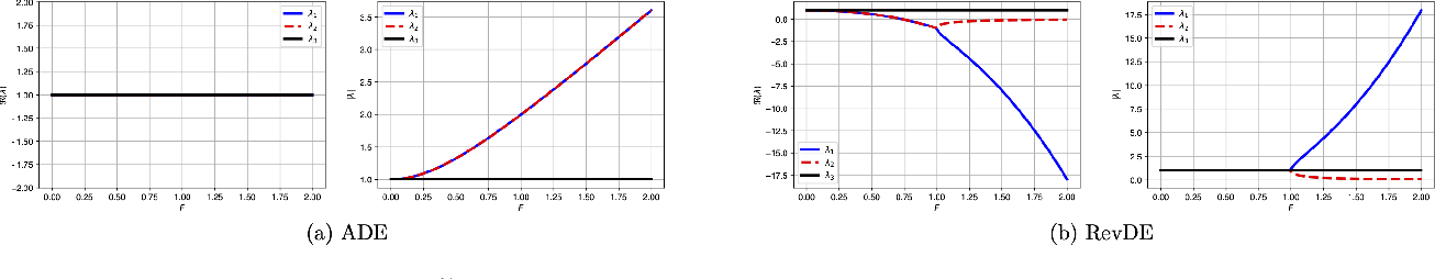 Figure 1 for Differential Evolution with Reversible Linear Transformations