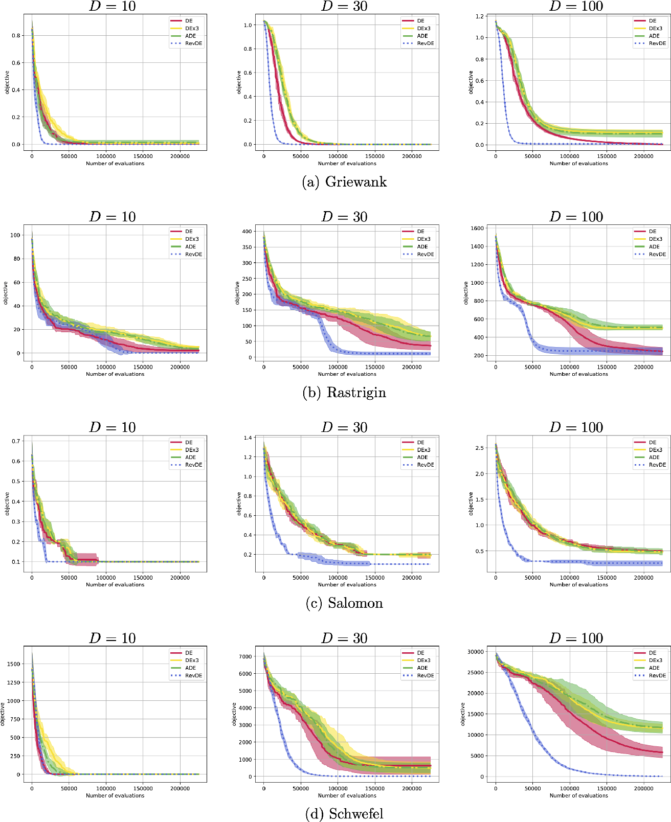 Figure 3 for Differential Evolution with Reversible Linear Transformations