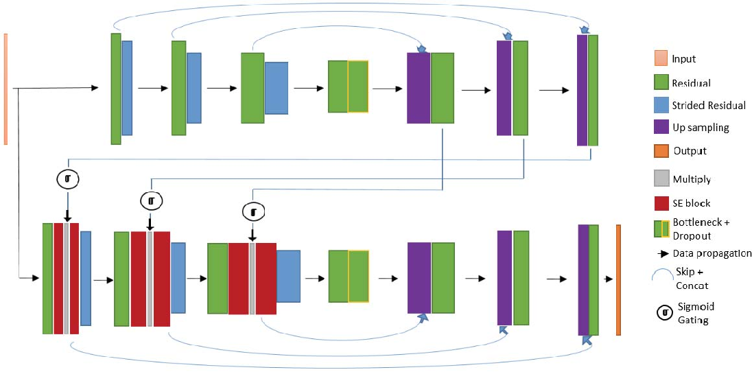 Figure 1 for FocusNet: An attention-based Fully Convolutional Network for Medical Image Segmentation