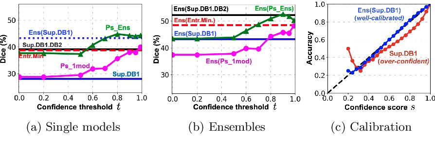 Figure 3 for Transductive image segmentation: Self-training and effect of uncertainty estimation