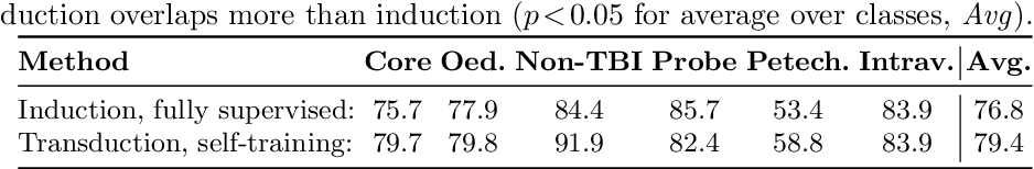 Figure 2 for Transductive image segmentation: Self-training and effect of uncertainty estimation