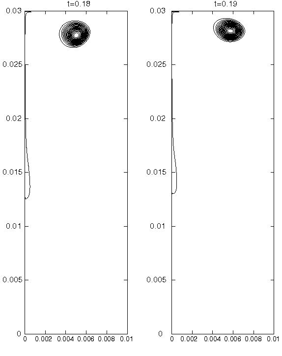 Figure 6 from Gauge-Uzawa methods for incompressible flows with