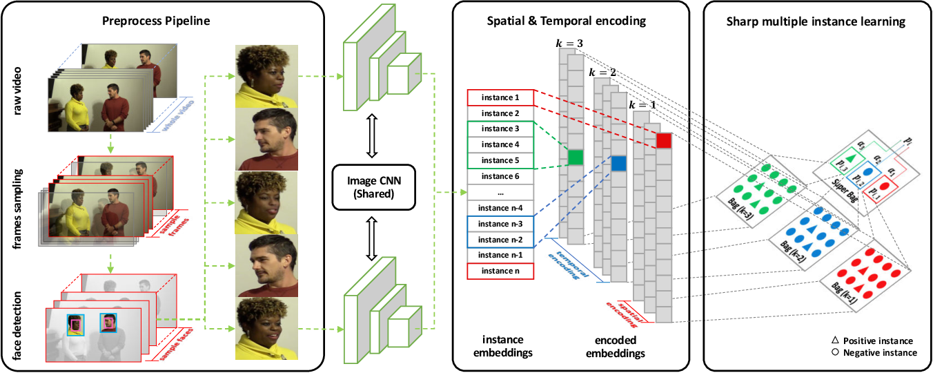 Figure 2 for Sharp Multiple Instance Learning for DeepFake Video Detection