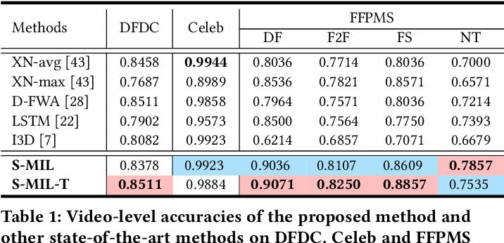 Figure 1 for Sharp Multiple Instance Learning for DeepFake Video Detection