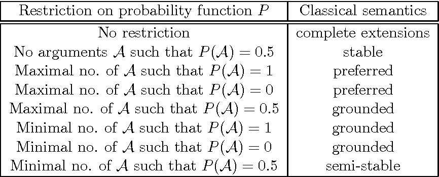 Figure 4 for Probabilistic Argumentation with Epistemic Extensions and Incomplete Information