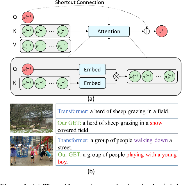 Figure 1 for Improving Image Captioning by Leveraging Intra- and Inter-layer Global Representation in Transformer Network