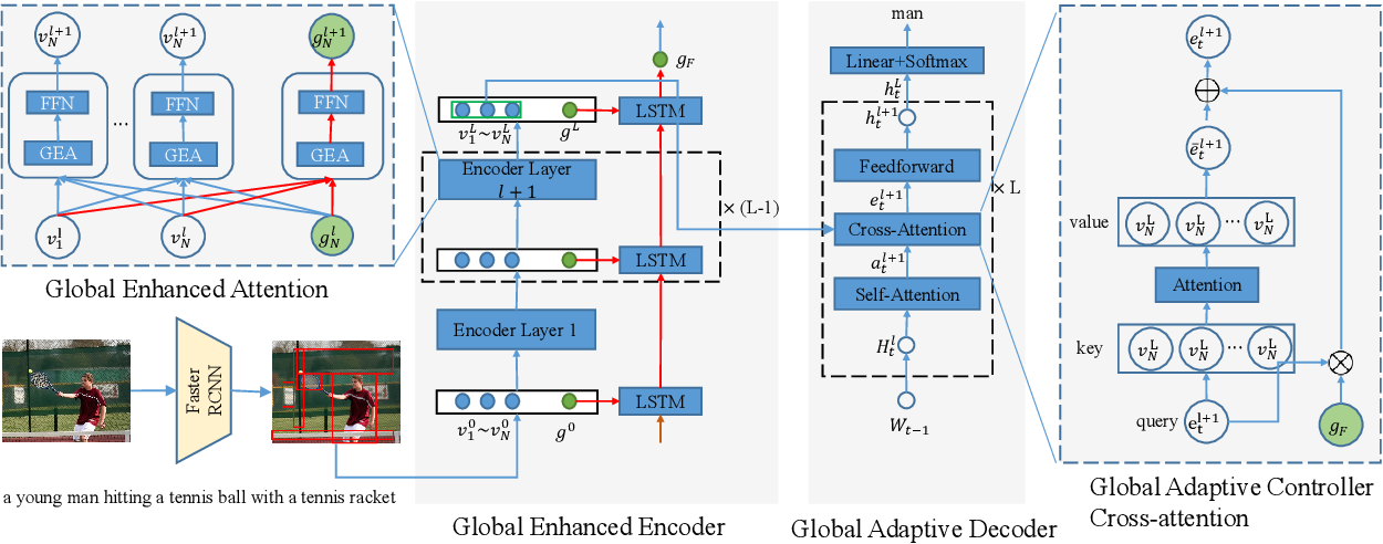 Figure 3 for Improving Image Captioning by Leveraging Intra- and Inter-layer Global Representation in Transformer Network