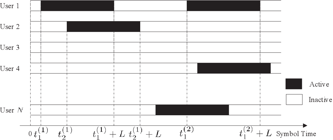 Figure 3 for Sparse Code Multiple Access for 6G Wireless Communication Networks: Recent Advances and Future Directions