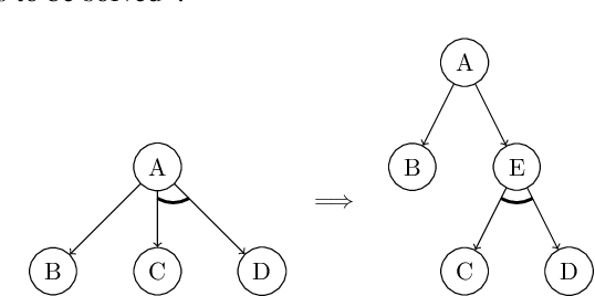 Figure 1 for On Computation Complexity of True Proof Number Search