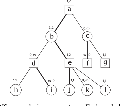 Figure 3 for On Computation Complexity of True Proof Number Search