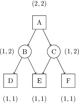 Figure 4 for On Computation Complexity of True Proof Number Search