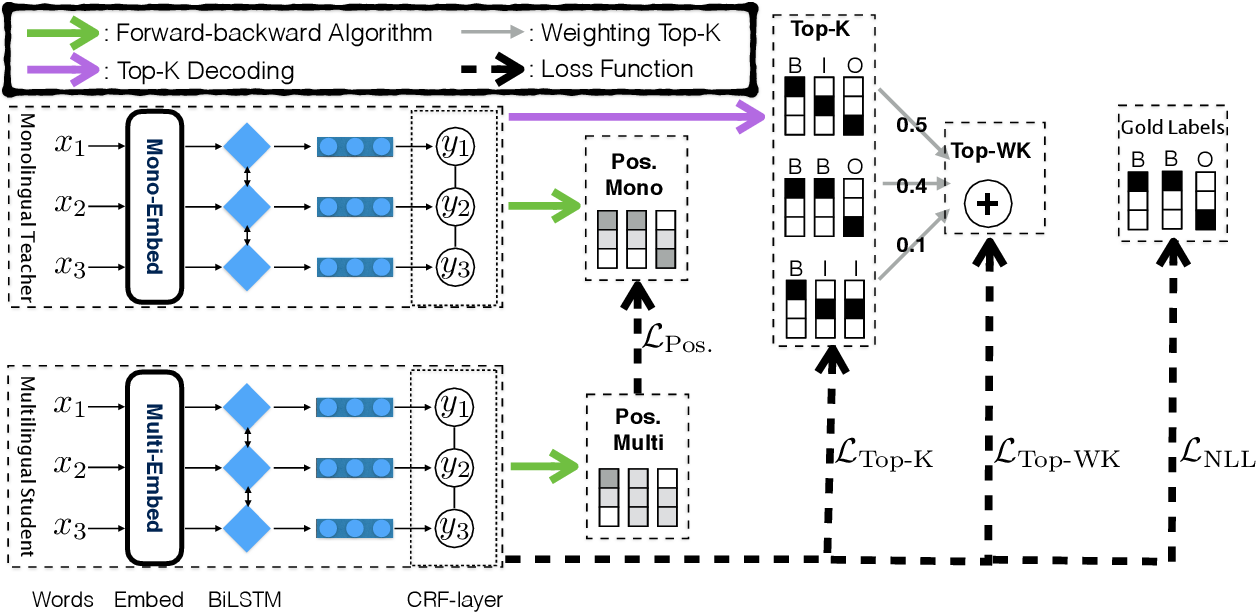 Figure 1 for Structure-Level Knowledge Distillation For Multilingual Sequence Labeling